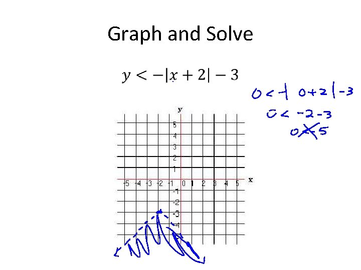 Graph and Solve •