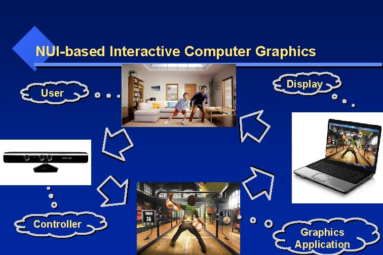 NUI-based Interactive Computer Graphics User Controller Display Graphics Application