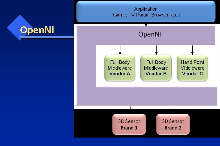 Open. NI