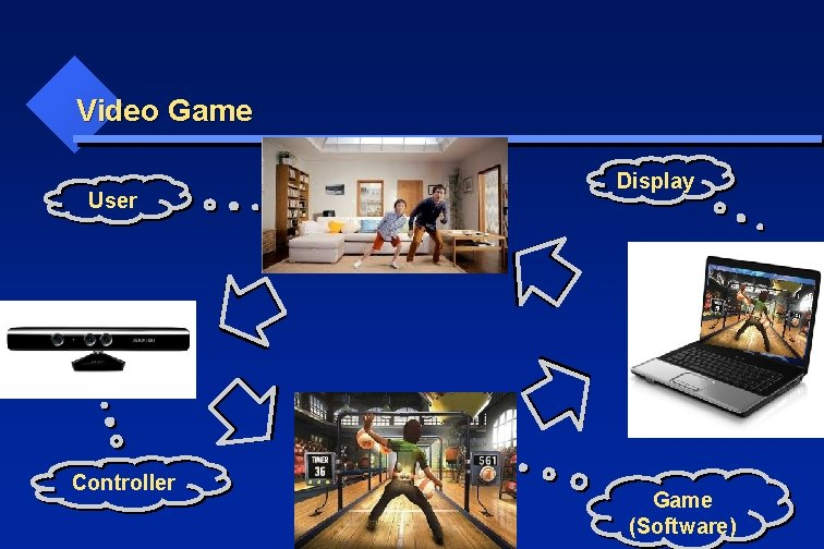 Video Game User Controller Display Game (Software)