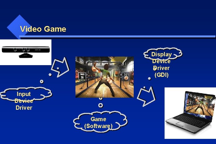 Video Game Display Device Driver (GDI) Input Device Driver Game (Software)