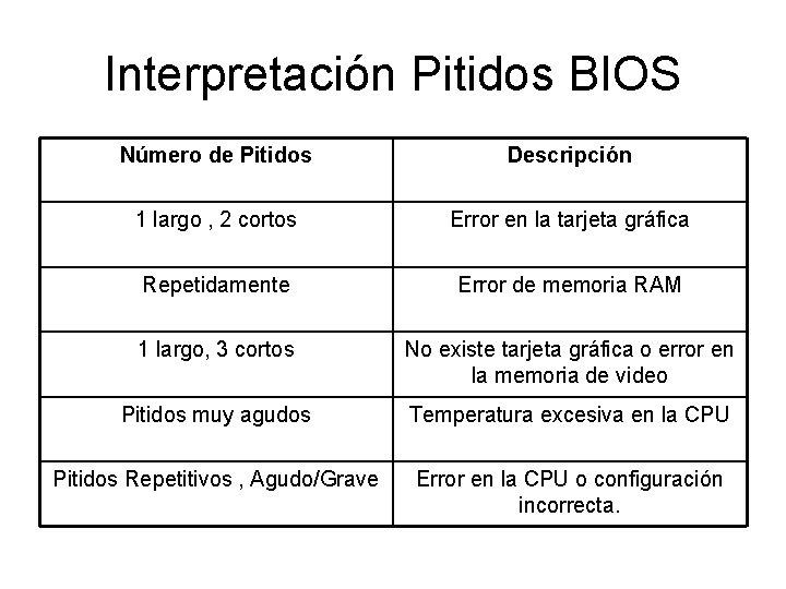 Interpretación Pitidos BIOS Número de Pitidos Descripción 1 largo , 2 cortos Error en