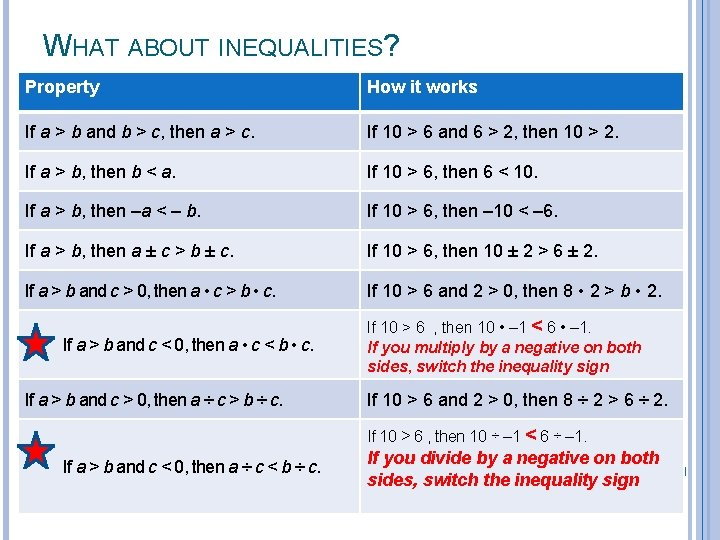 WHAT ABOUT INEQUALITIES? Property How it works If a > b and b >