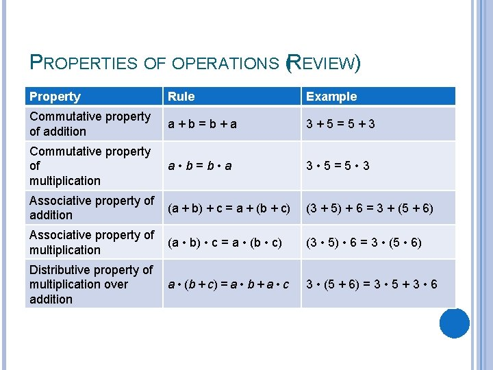 PROPERTIES OF OPERATIONS (REVIEW) Property Rule Example Commutative property of addition a+b=b+a 3+5=5+3 Commutative