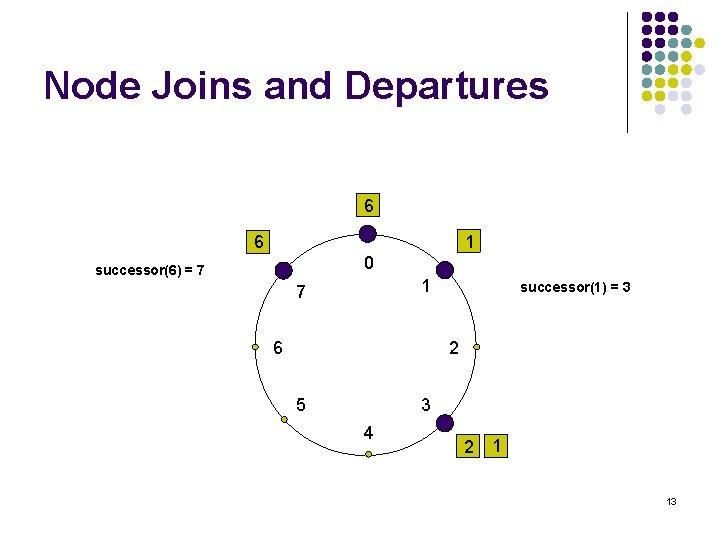 Node Joins and Departures 6 1 6 0 successor(6) = 7 1 7 6