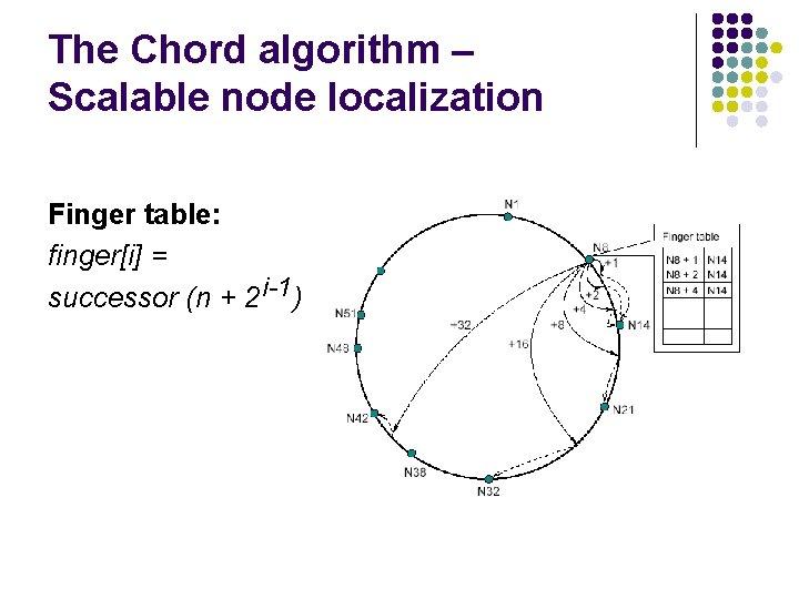 The Chord algorithm – Scalable node localization Finger table: finger[i] = successor (n +