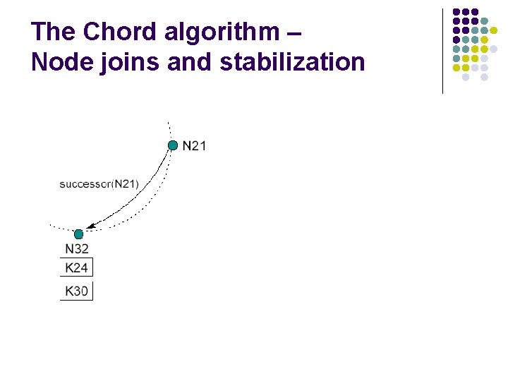 The Chord algorithm – Node joins and stabilization