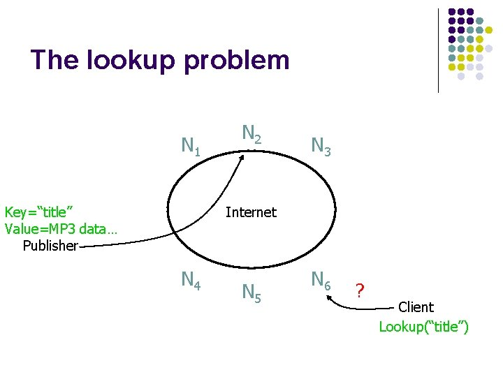 """The lookup problem N 1 Key=""""title"""" Value=MP 3 data… Publisher N 2 N 3"""