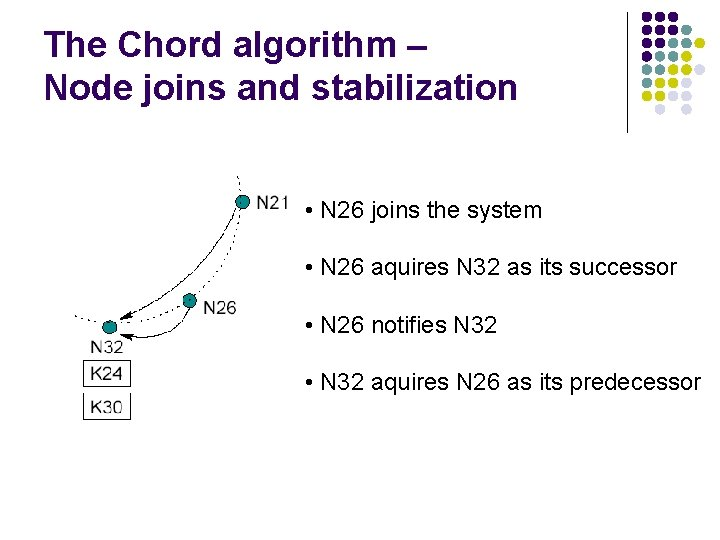The Chord algorithm – Node joins and stabilization • N 26 joins the system