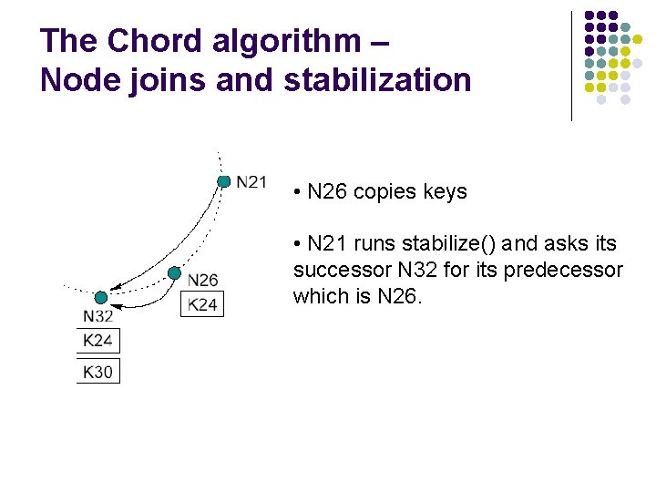 The Chord algorithm – Node joins and stabilization • N 26 copies keys •