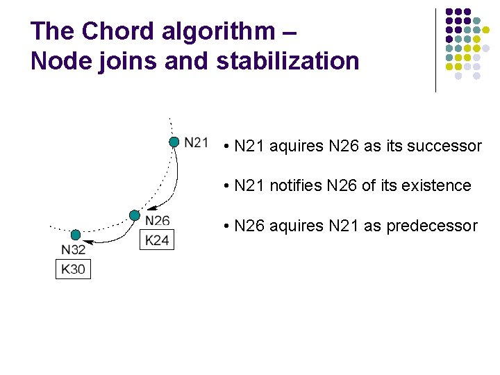 The Chord algorithm – Node joins and stabilization • N 21 aquires N 26