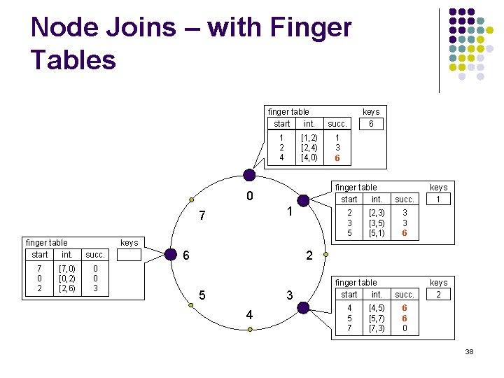 Node Joins – with Finger Tables finger table start int. 1 2 4 [1,