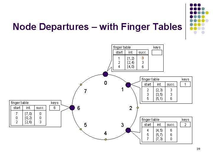 Node Departures – with Finger Tables finger table start int. 1 2 4 [1,