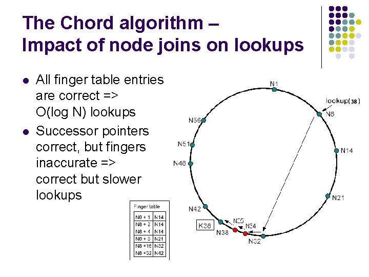 The Chord algorithm – Impact of node joins on lookups l l All finger
