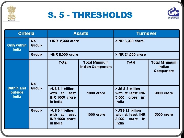 S. 5 - THRESHOLDS Criteria Only within India Assets No Group >INR 2, 000