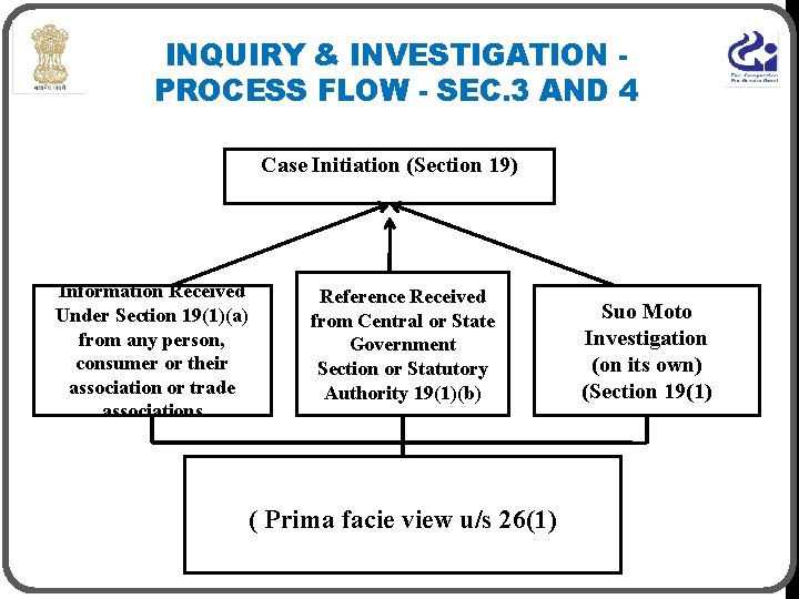 INQUIRY & INVESTIGATION PROCESS FLOW - SEC. 3 AND 4 Case Initiation (Section 19)