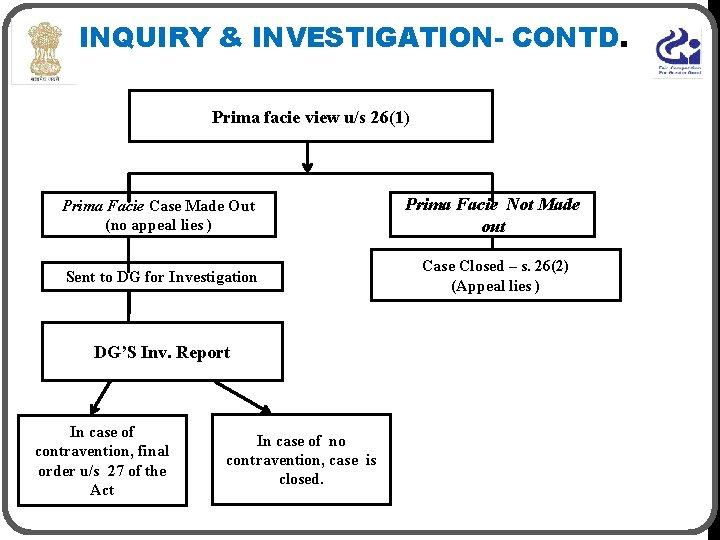 INQUIRY & INVESTIGATION- CONTD. Prima facie view u/s 26(1) Prima Facie Case Made Out