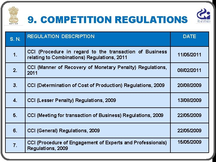 9. COMPETITION REGULATIONS S. N. REGULATION DESCRIPTION DATE 1. CCI (Procedure in regard to