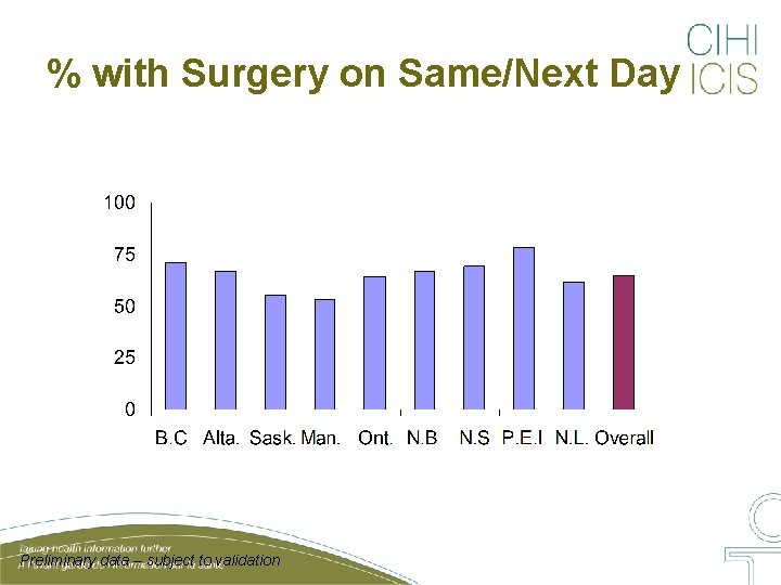 % with Surgery on Same/Next Day Preliminary data – subject to validation