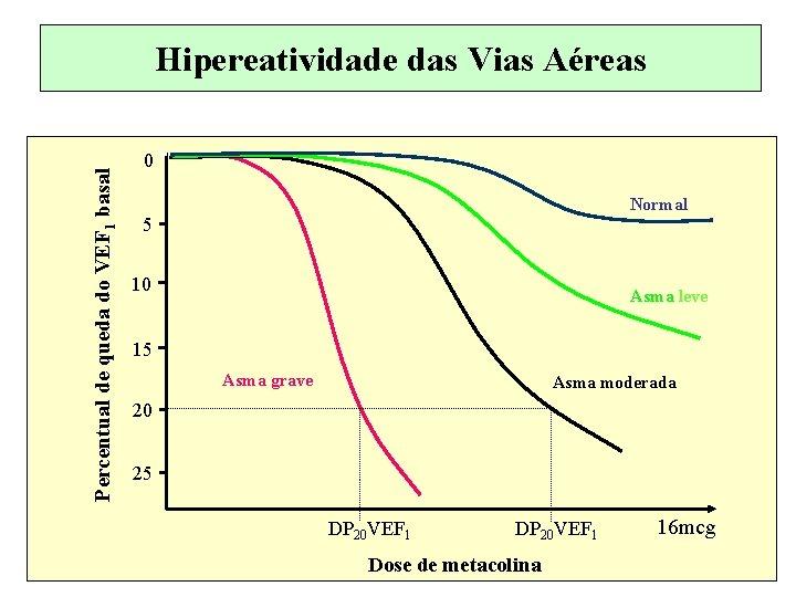 Percentual de queda do VEF 1 basal Hipereatividade das Vias Aéreas 0 Normal 5