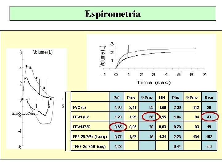 Espirometria Pré Prev %Prev LIN Pós %Prev %var FVC (L) 1, 96 2, 11
