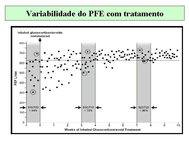 Variabilidade do PFE com tratamento
