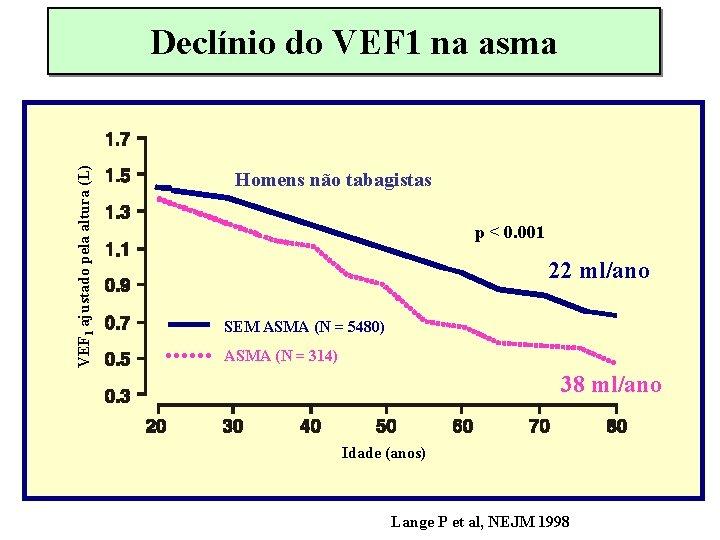 VEF 1 ajustado pela altura (L) Declínio do VEF 1 na asma Homens não