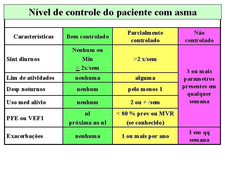 Nível de controle do paciente com asma Bem controlado Parcialmente controlado Nenhum ou Min