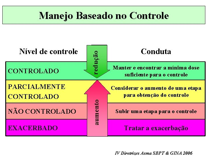 CONTROLADO PARCIALMENTE CONTROLADO NÃO CONTROLADO EXACERBADO Conduta Manter e encontrar a mínima dose suficiente