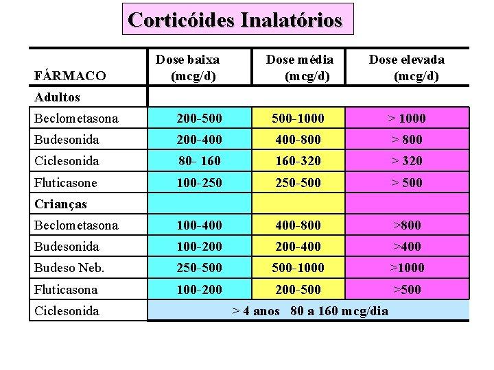 Corticóides Inalatórios FÁRMACO Dose baixa (mcg/d) Dose média (mcg/d) Dose elevada (mcg/d) Adultos Beclometasona
