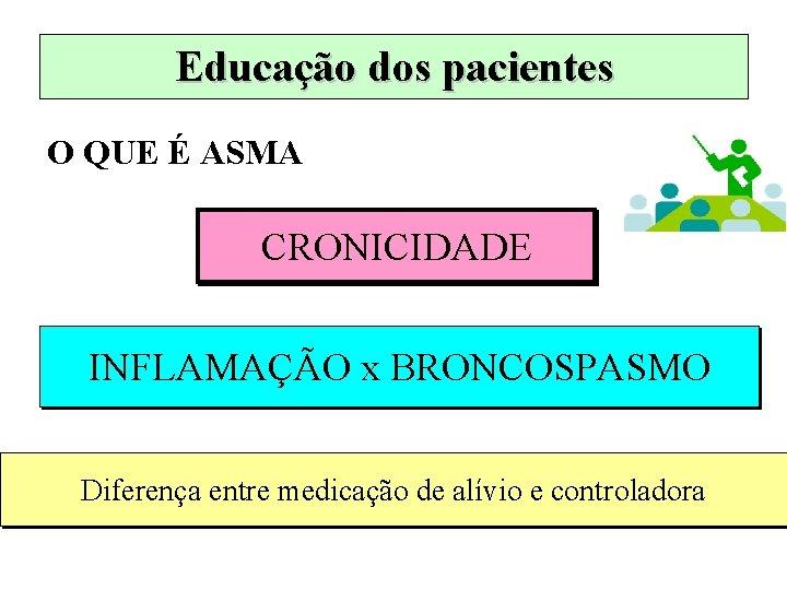 Educação dos pacientes O QUE É ASMA CRONICIDADE INFLAMAÇÃO x BRONCOSPASMO Diferença entre medicação