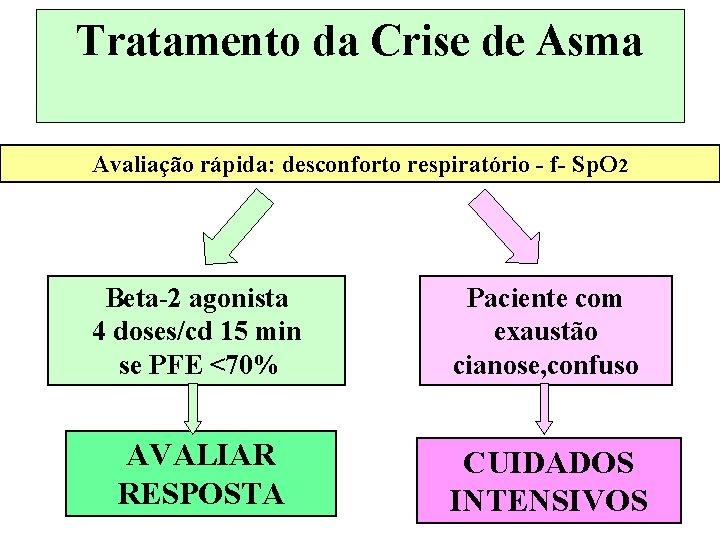 Tratamento da Crise de Asma Avaliação rápida: desconforto respiratório - f- Sp. O 2