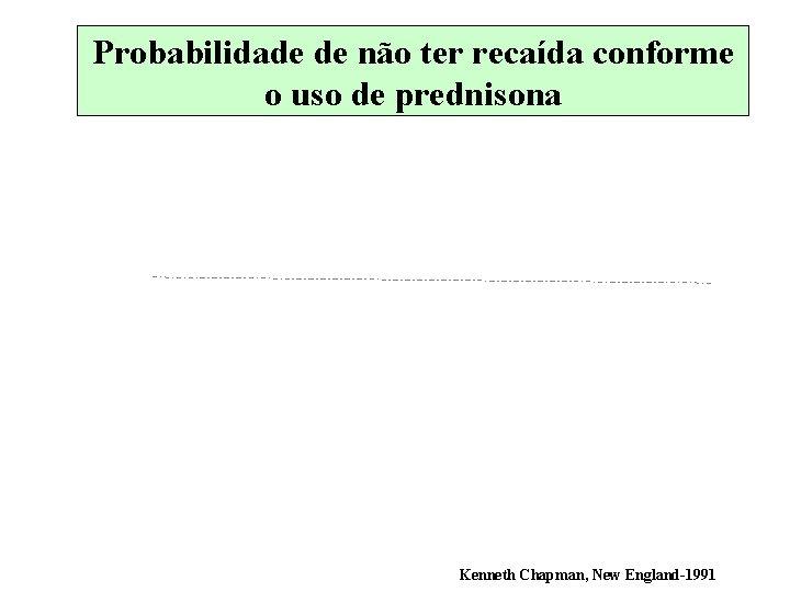 Probabilidade de não ter recaída conforme o uso de prednisona Kenneth Chapman, New England-1991