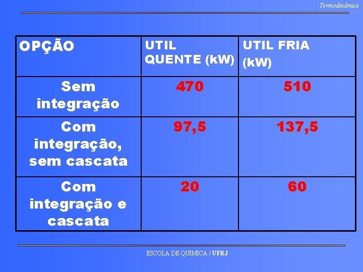 Termodinâmica OPÇÃO UTIL FRIA QUENTE (k. W) Sem integração 470 510 Com integração, sem