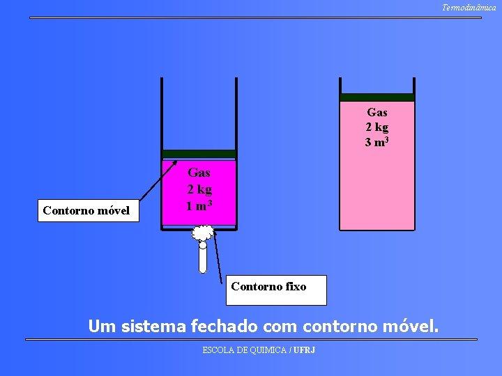 Termodinâmica Gas 2 kg 3 m 3 Contorno móvel Gas 2 kg 1 m