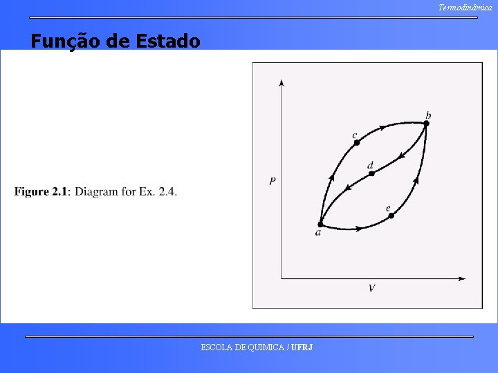Termodinâmica Função de Estado ESCOLA DE QUIMICA / UFRJ