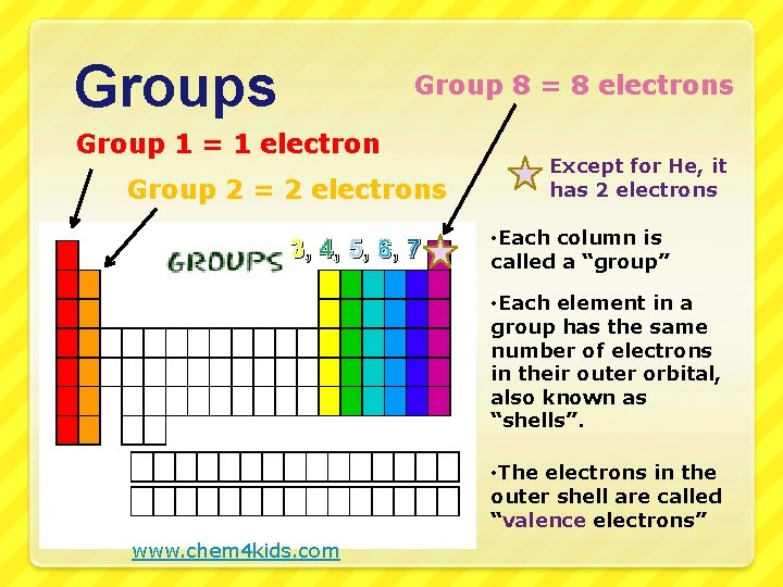Groups Group 8 = 8 electrons Group 1 = 1 electron Group 2 =