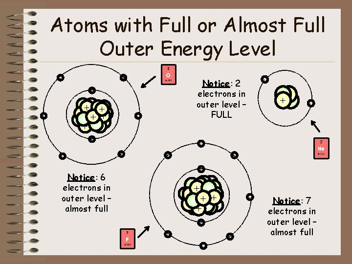 Atoms with Full or Almost Full Outer Energy Level 8 - O - 15.