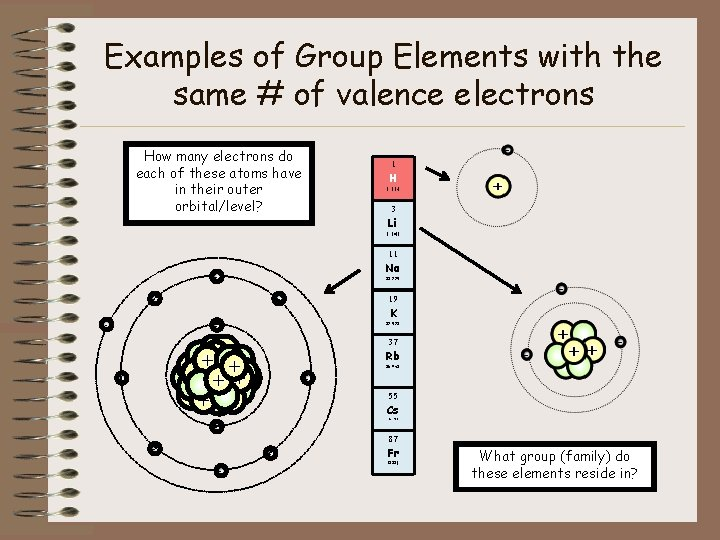 Examples of Group Elements with the same # of valence electrons How many electrons