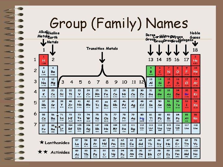 Group (Family) Names Alkaline Metals. Earth Noble Boron Nitrogen Carbon Oxygen Gases Group Halogens