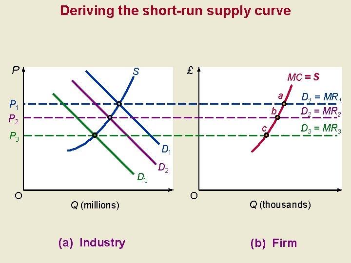 Deriving the short-run supply curve P £ S MC = S a P 1