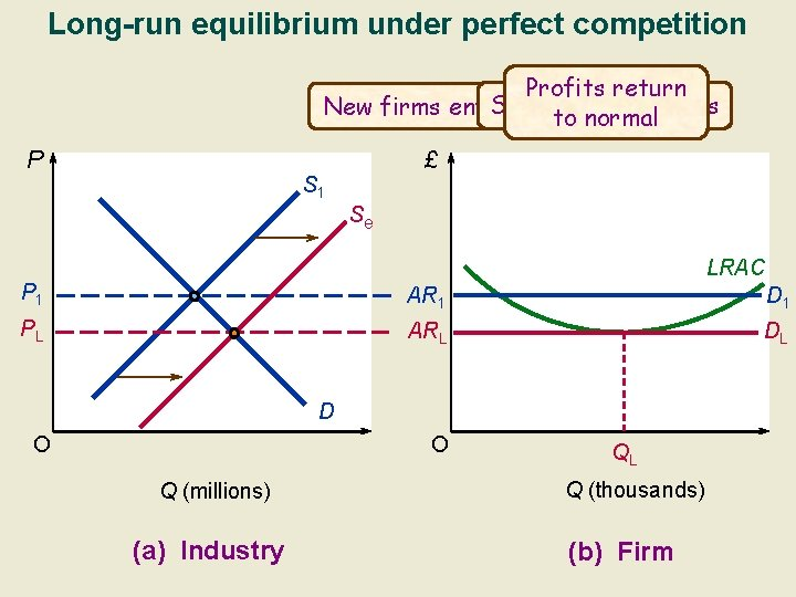 Long-run equilibrium under perfect competition Profits return Supernormal profits New firms enter to normal