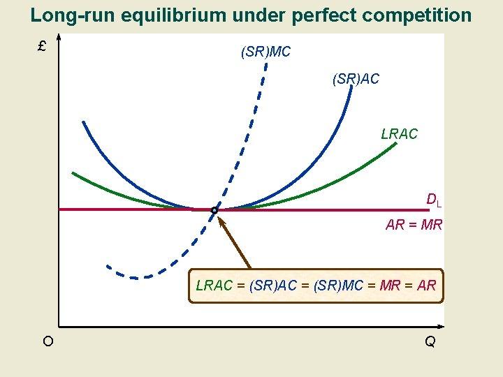 Long-run equilibrium under perfect competition £ (SR)MC (SR)AC LRAC DL AR = MR LRAC