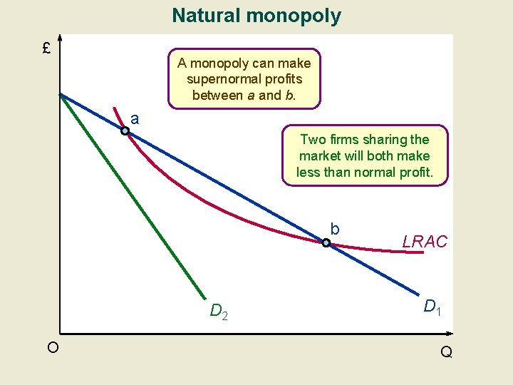 Natural monopoly £ A monopoly can make supernormal profits between a and b. a