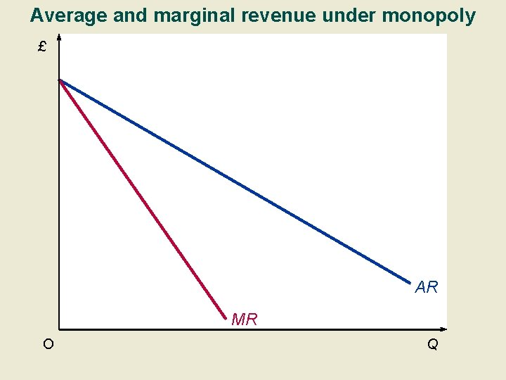 Average and marginal revenue under monopoly £ AR MR O Q