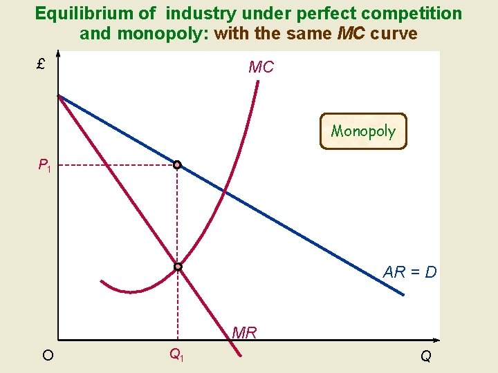 Equilibrium of industry under perfect competition and monopoly: with the same MC curve £