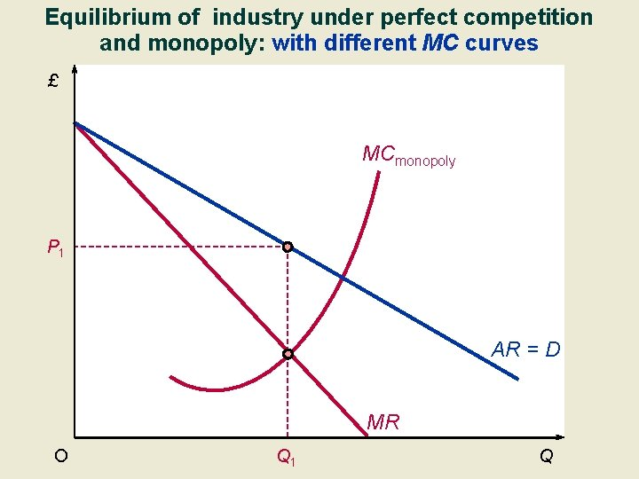 Equilibrium of industry under perfect competition and monopoly: with different MC curves £ MCmonopoly
