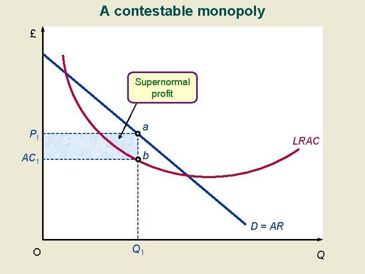 A contestable monopoly £ Supernormal profit P 1 AC 1 a LRAC b D