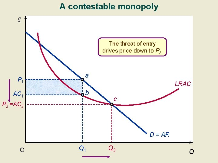 A contestable monopoly £ The threat of entry drives price down to P 2.