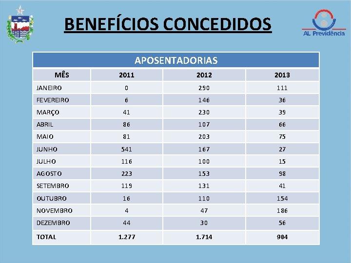 BENEFÍCIOS CONCEDIDOS APOSENTADORIAS MÊS 2011 2012 2013 JANEIRO 0 290 111 FEVEREIRO 6 146